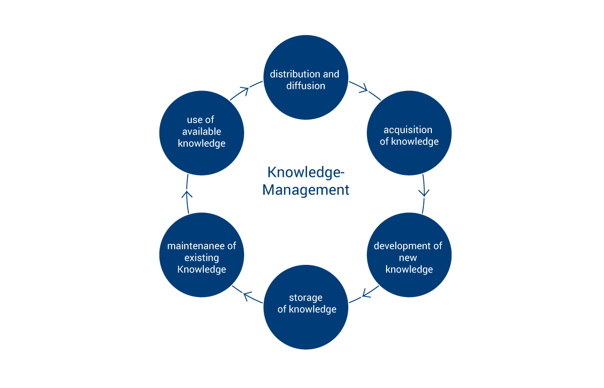 knowledge management systeme