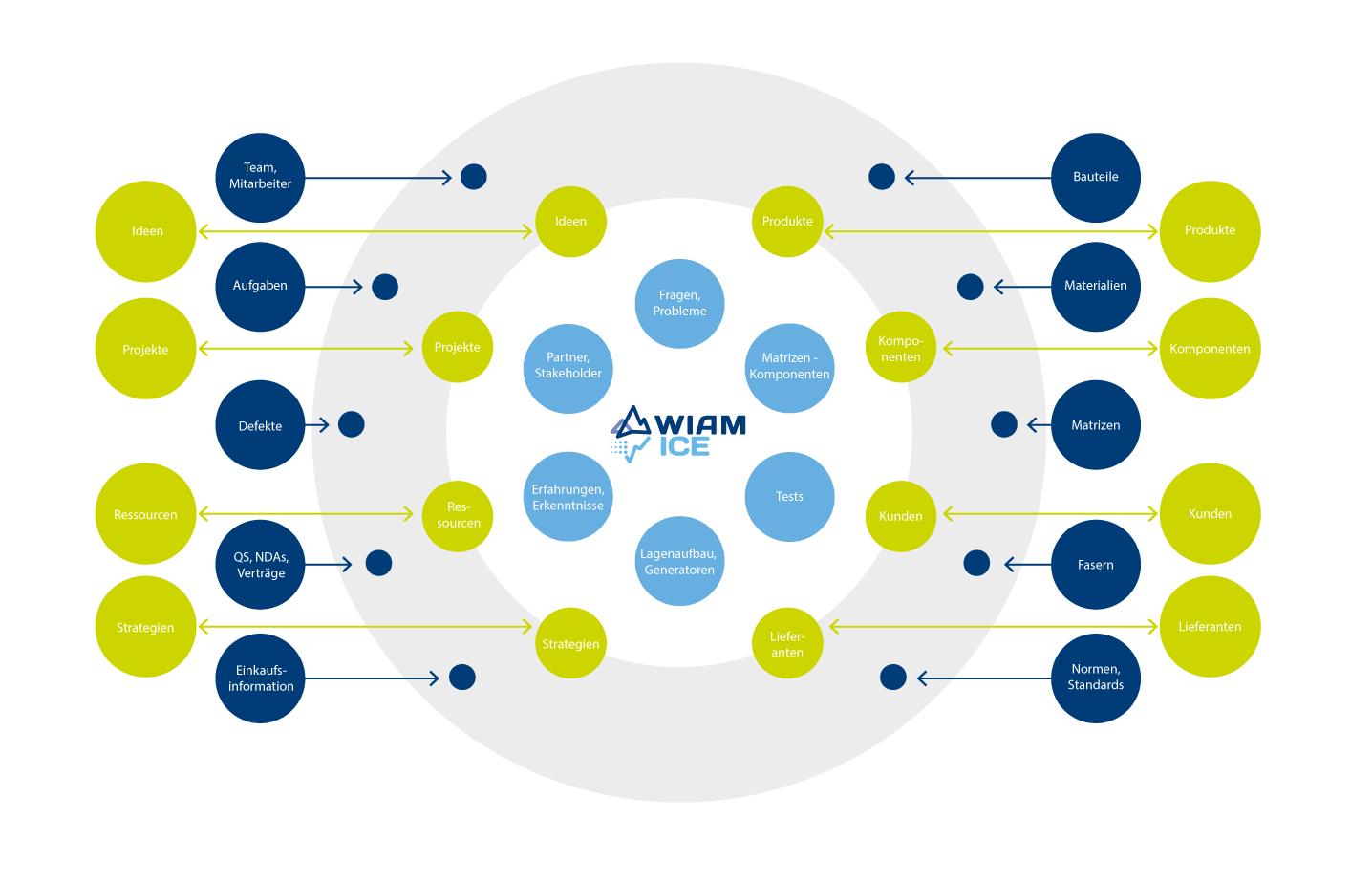 Infografik zu WIAM<sup>®</sup> ICE